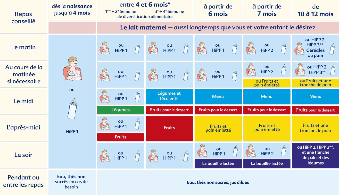 Préférence Plan nutritionnel | HiPP Bio RM24